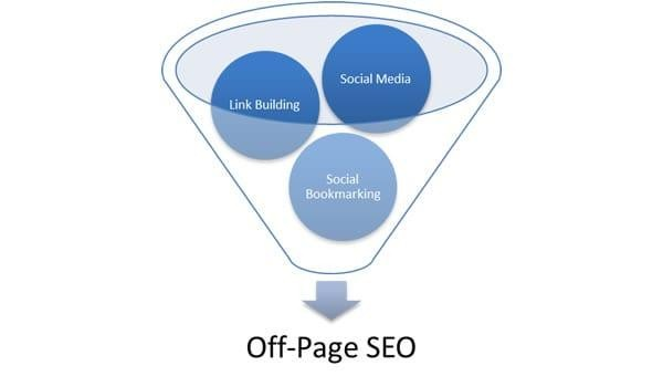 SEO offpage là gì? Những thủ thuật SEO Offpage hay nên áp dụng là gì? 3